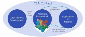Operationalizing Regional CEAs: the Cortex Approach